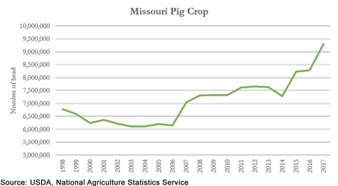Missouri annual pig crop chart