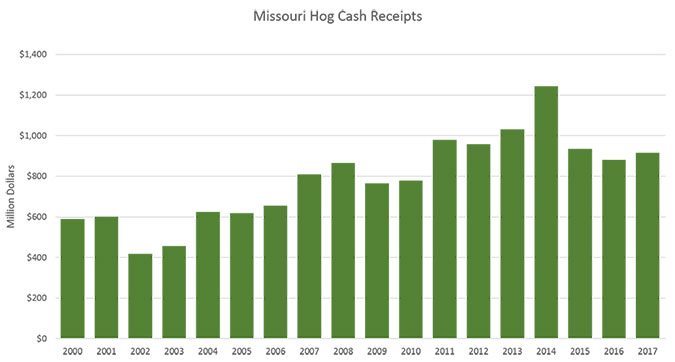 Chart of Missouri's hog cash receipts from 2000 to 2017