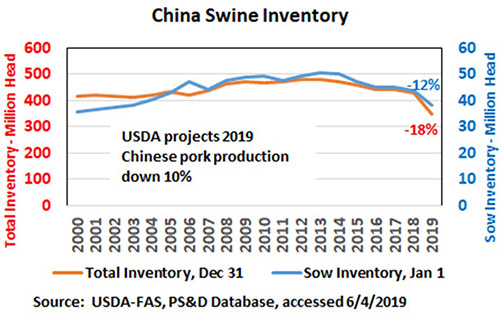 Chart showing China's swine inventory from 2000 through 2019