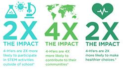 4-H Impact statement logos